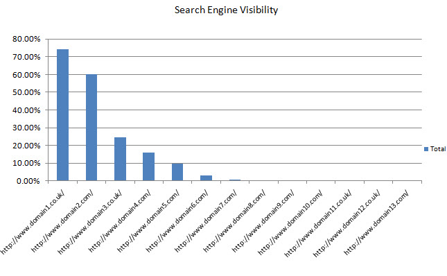 SEO Competitor visibility