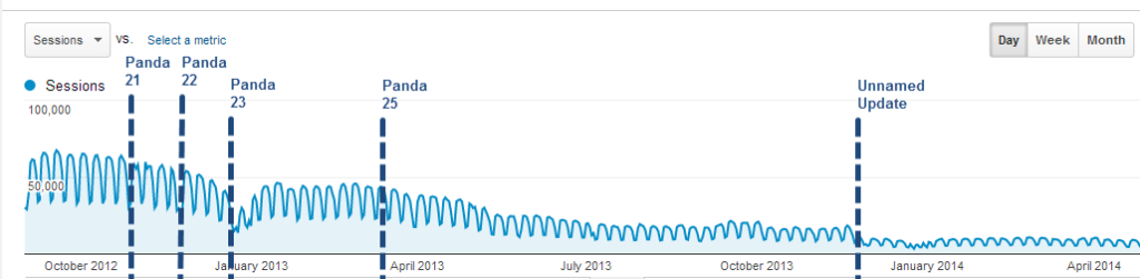 A series of algorithmic updates have affected this site's traffic fundamentally.