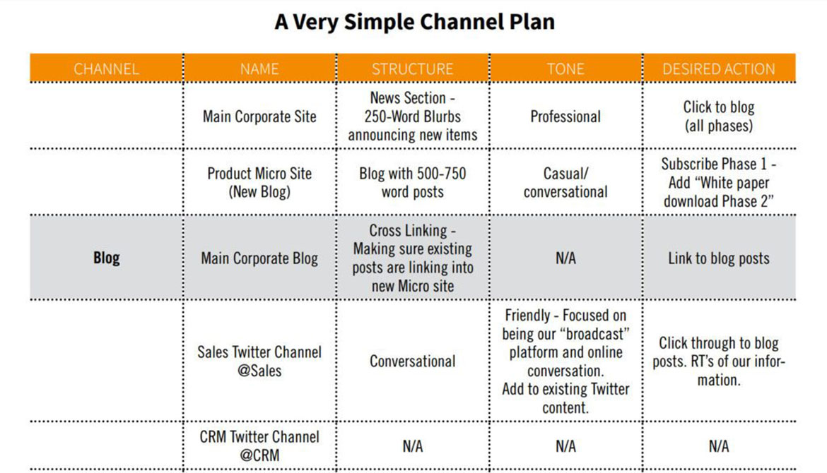 The CMI's guide provides a simple channel plan with space to develop more details about each step.